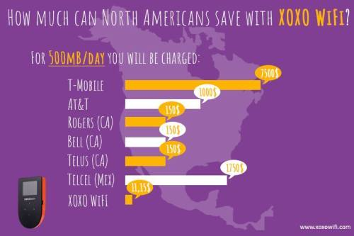 Here you can see, how much money you can save in North America with XOXO WiFi